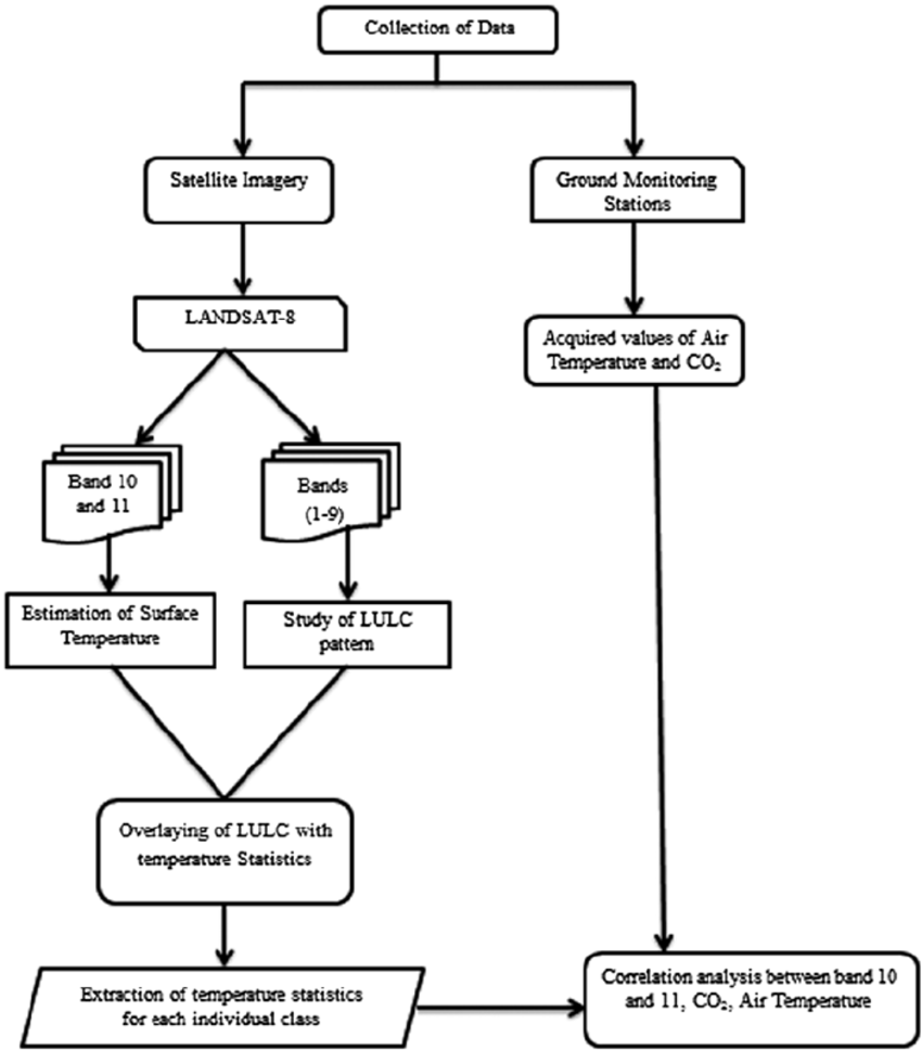 hight resolution of flow chart showing adopted methodology for the study