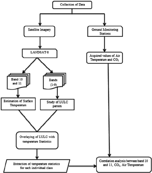 small resolution of flow chart showing adopted methodology for the study