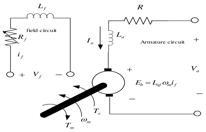 1) Equivalent circuit of Separately Excited DC brush motor