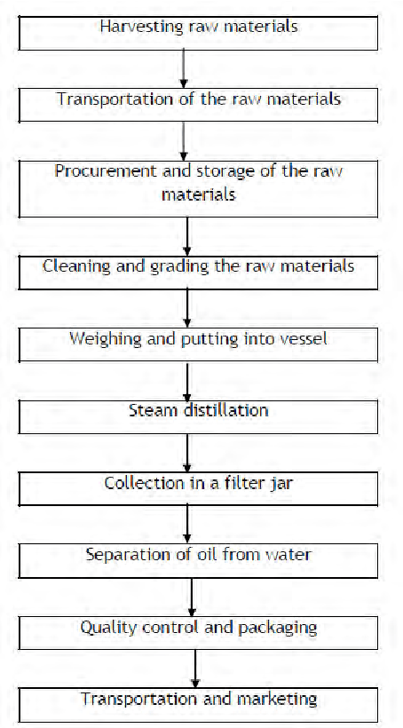 data flow diagram context 2003 dodge ram 3500 trailer wiring chart of the essential oil production process. | download scientific