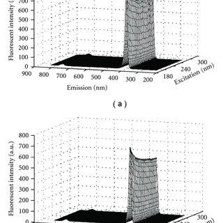 A typical fluorescence excitation-emission matrix for milk