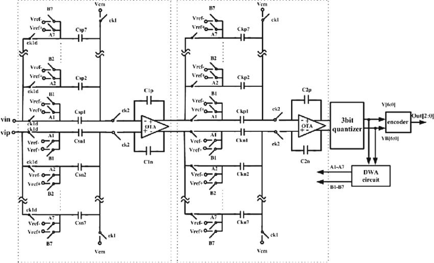 Structure of 2nd-order 3 bit Sigma-Delta modulator