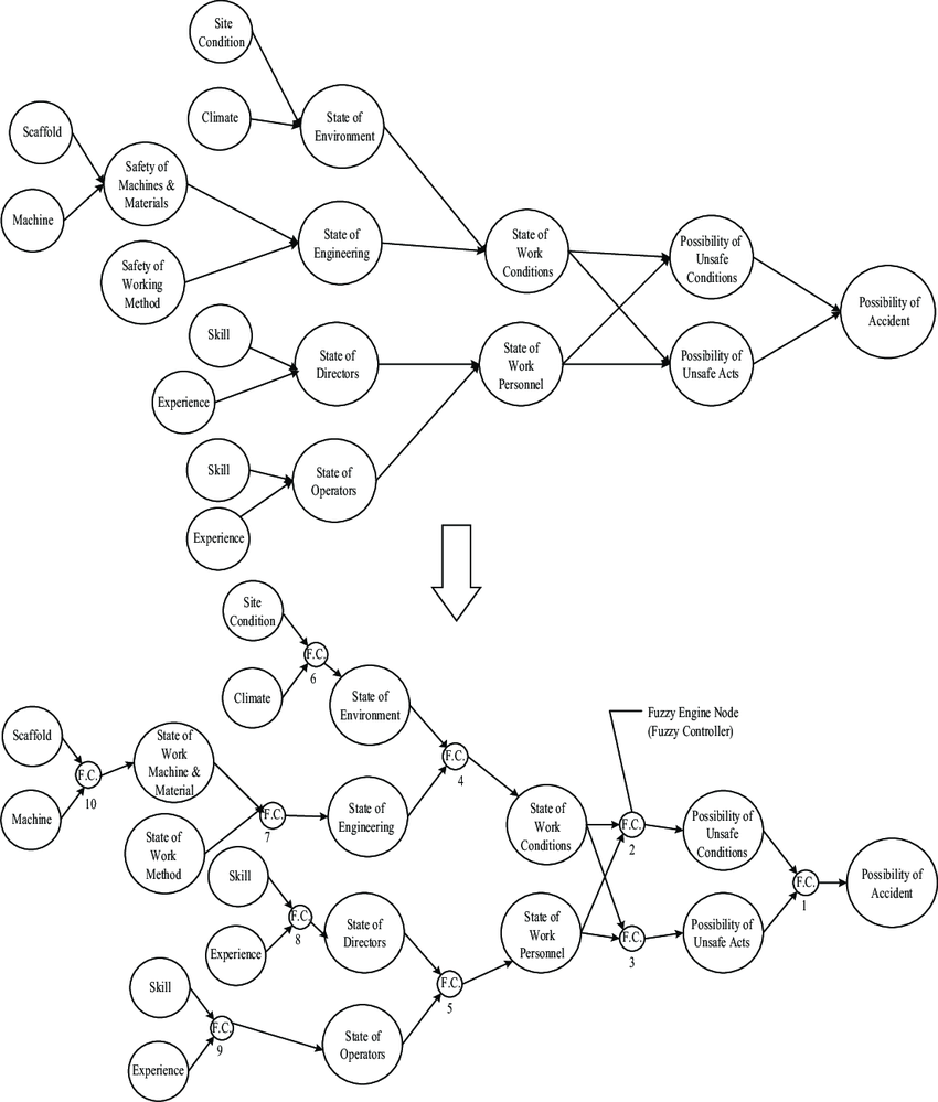 medium resolution of inference of accident possibility using hierarchical fuzzy influence diagram the upside of fig