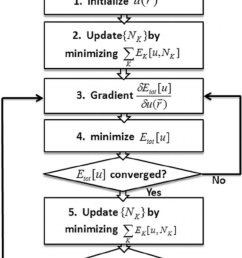 flow chart for total energy minimization with respect to the embedding potential u r  [ 850 x 1272 Pixel ]