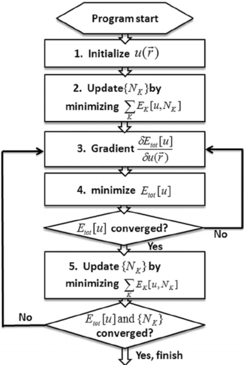 small resolution of flow chart for total energy minimization with respect to the embedding potential u r