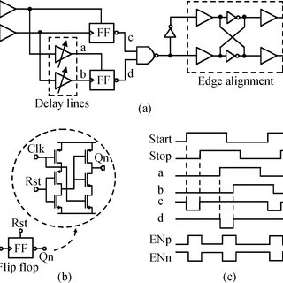 Digital Timing Diagram Logic Digital Logic Circuit Diagram