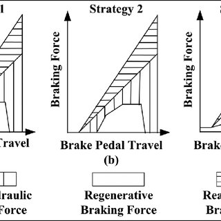 (PDF) Cooperative control of regenerative braking and