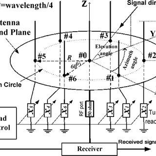 Functional block diagram of DBF antenna arrays using