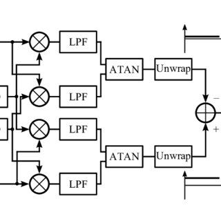 (PDF) Real-time Signal Processing Techniques and Hardware