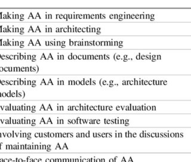 Practices And Tools Used For Aa Management