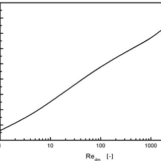 Fluid and solid temperature profiles in a metal foam