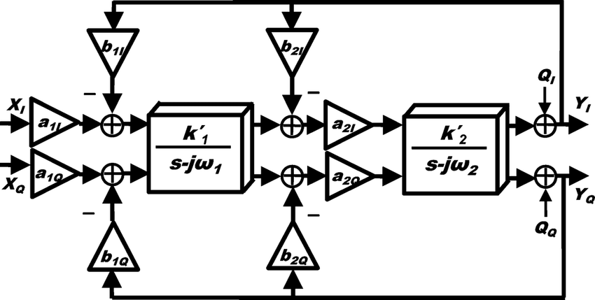 Architectural block diagram of the second-order QBP-CTDSM