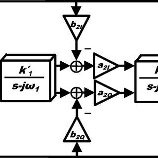 Architectural block diagram of the second-order QBP-CTDSM