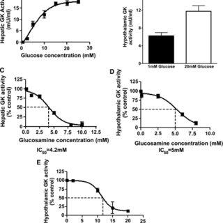 Ex vivo GK activity assays in protein preparations. A