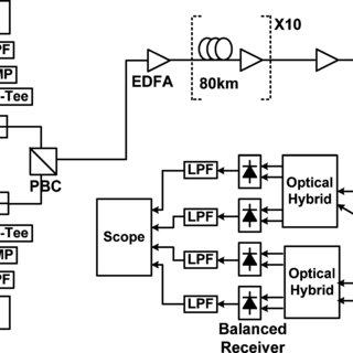 Simulation setup and DSP block of PDM-CO-OFDM. S/P: serial