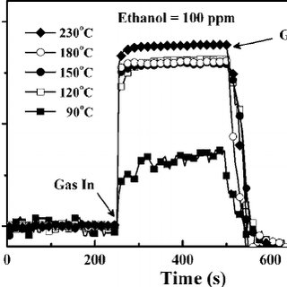 Response variations of our ZnO nanotube sensor upon