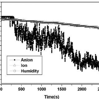 (PDF) A New Negative Ion Generator Using ZnO Nanowire Array