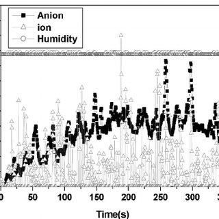 Number of anions and cations from ZnO:Ga/glass substrate