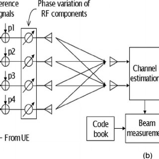 Antenna architecture of an AAS using digital beamforming