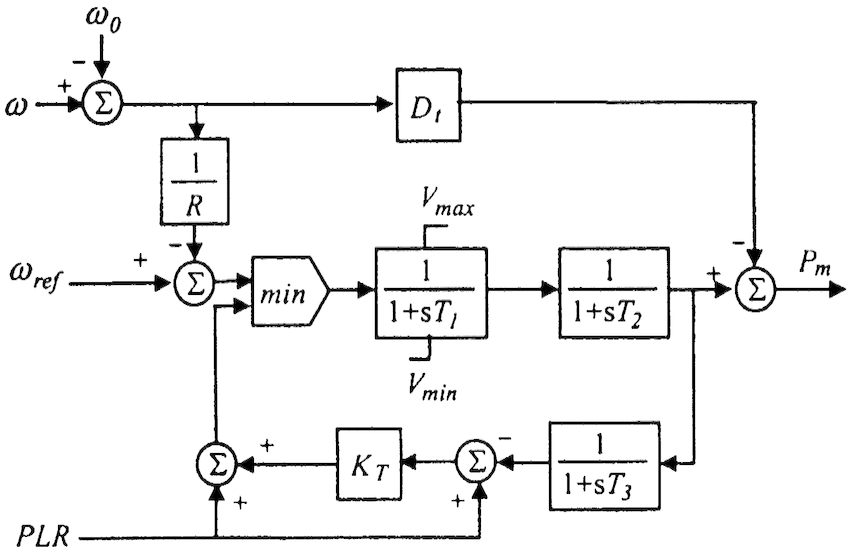 Block diagram of governor control system for gas turbines