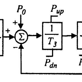 Mechanical power responses of the gas turbine generator