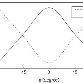 (PDF) Tunable Photonic Crystal Waveguide Coupler With