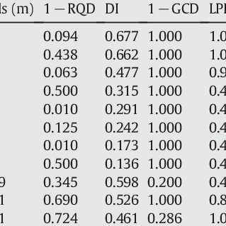 Description and ratings for lithology permeability index