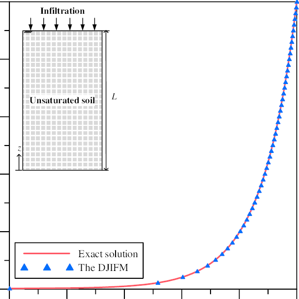 Comparison of one-dimensional steady-state unsaturated