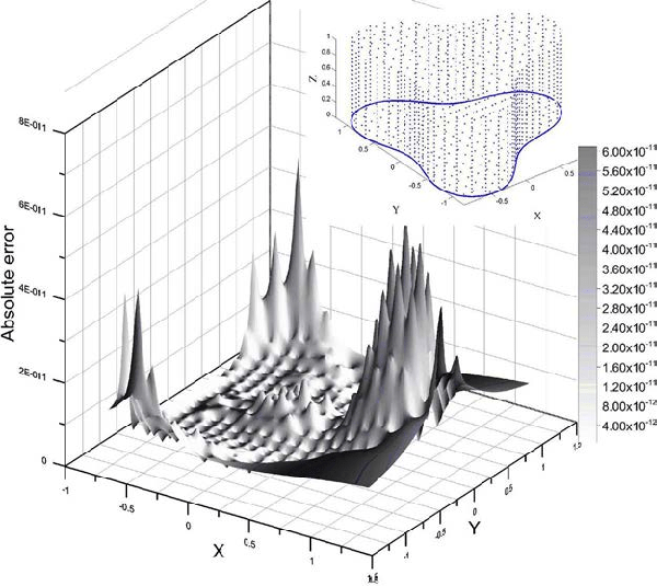 Absolute error of the 3-D computed results and exact