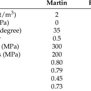 (PDF) Modeling of Load Bearing Characteristics of Jacket