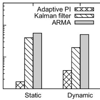 (PDF) DynaQoS: Model-free self-tuning fuzzy control of