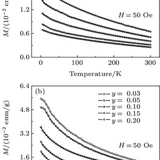 The temperature-dependent resistivity of the Cd 1−x InxNNi
