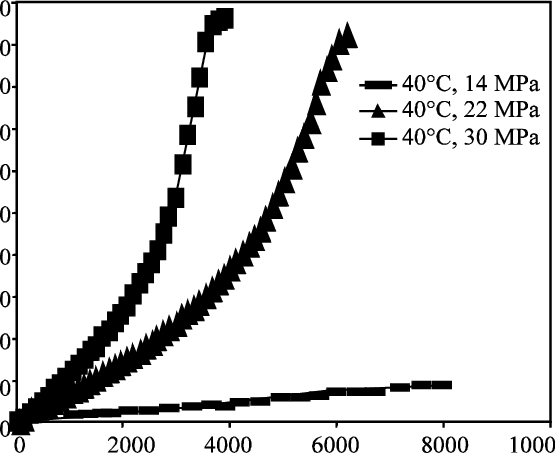 Effect of pressure at constant temperature of 40°C on the