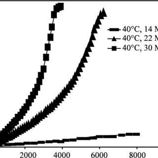 (PDF) Supercritical Fluid Extraction of Palm Carotenoids