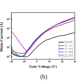 (PDF) The Electrical Enhancement in Dielectric Layer by
