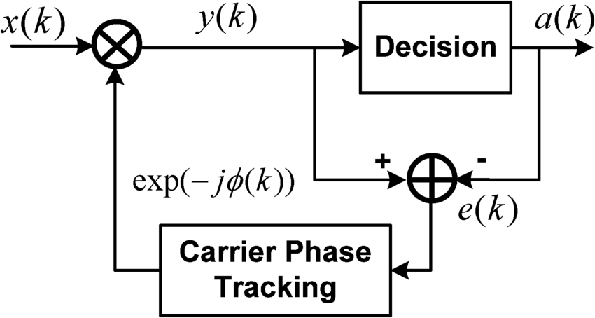 Block diagram of D-D carrier phase recovery algorithm