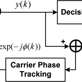 (PDF) Frequency Offset Compensation and Carrier Phase