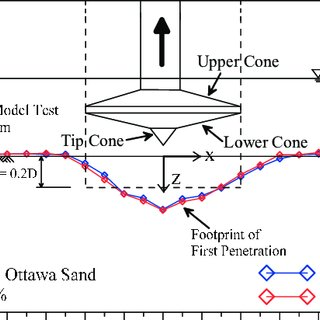 (PDF) RE-PENETRATION OF A SPUDCAN ON SAND NEAR AN EXISTING
