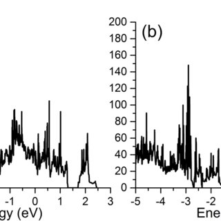 (PDF) Understanding the pseudocapacitance of RuO2 from