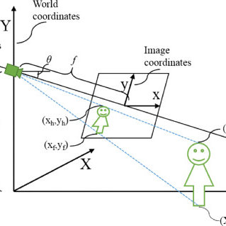 Camera coordinate system. A typical camera installation