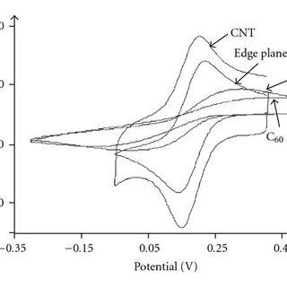 (A) CV of Mb/MWNT/GCE in the presence of H2O2: (a) 0 mM