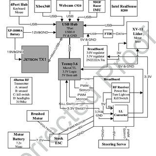 Block diagrams of the two Kalman-filter-based methods of