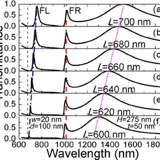 The experimental normalized reflectance spectrum at λ