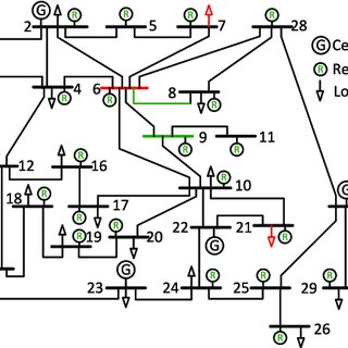 Evaluation of the voltage magnitude at Bus 6, w.r.t. ΔP 7