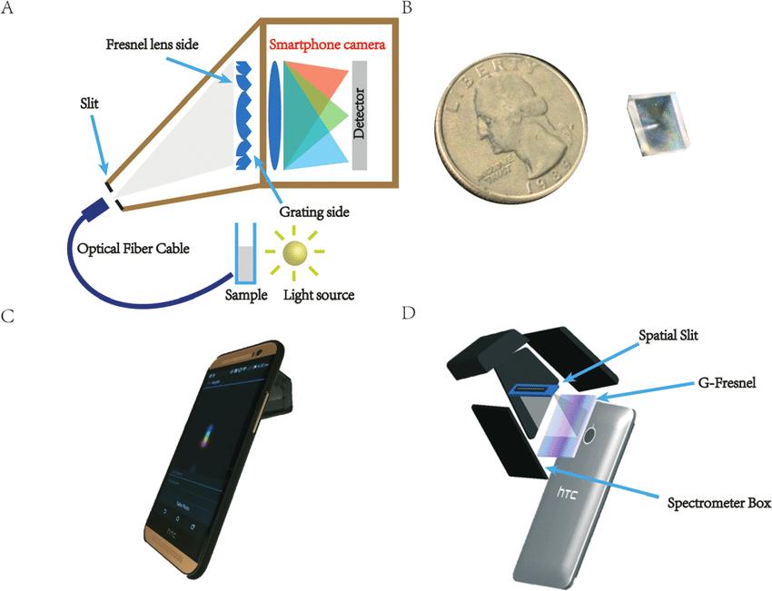 Smart Transmission Diagrams