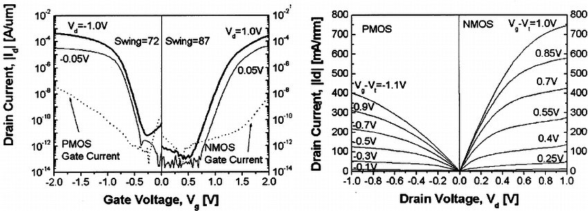 Measured electrical characteristics for UTB n-channel
