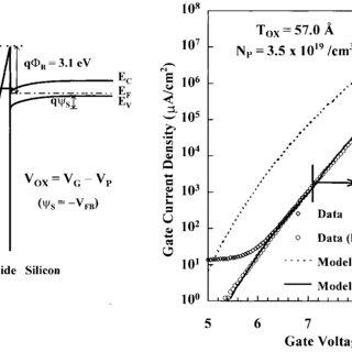 (PDF) Accurate determination of ultrathin gate oxide