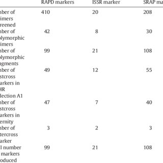 (PDF) Molecular profiling of mapping population derived