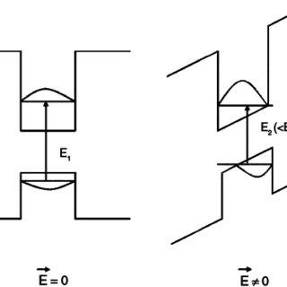 Schematic illustrating the quantum confined stark effect