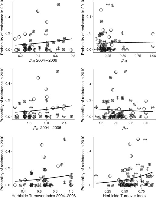 Logistic regressions of the per capita probability of